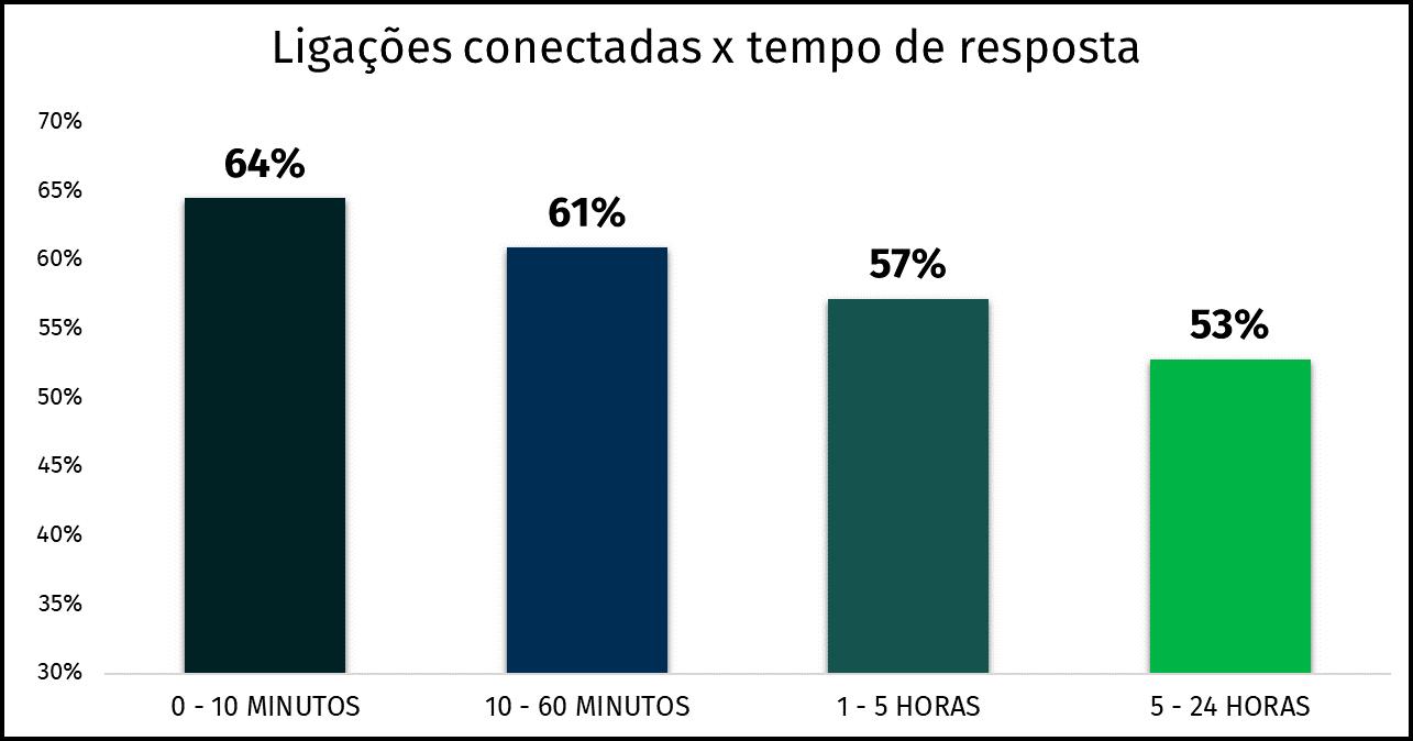 gráfico-tempo-de-resposta-e-ligações-conectadas
