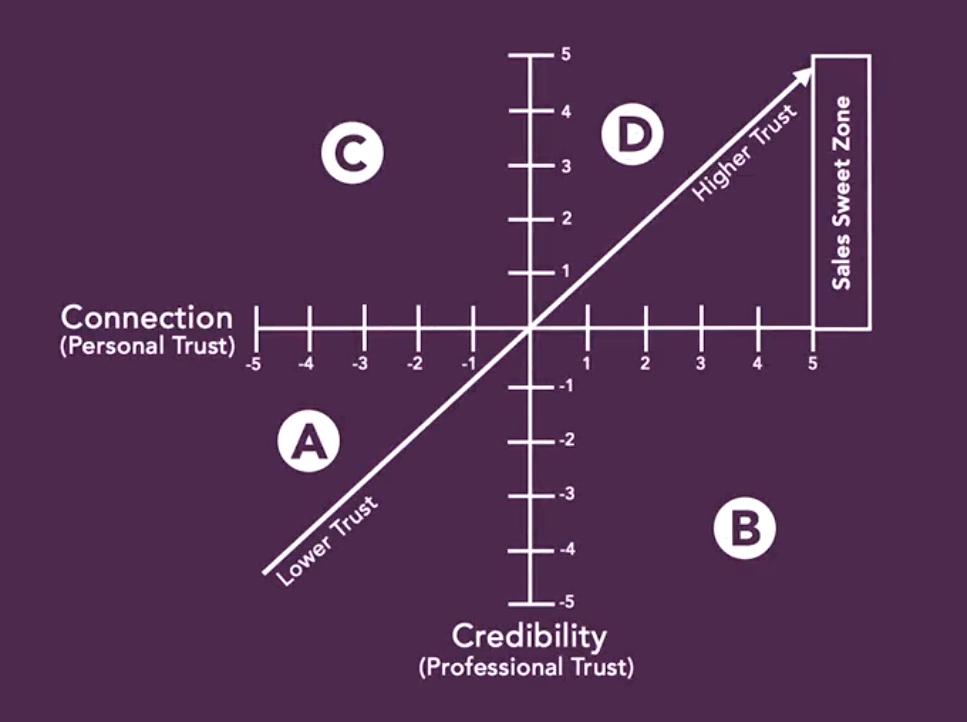 matriz-de-confianca_conexao-credibilidade