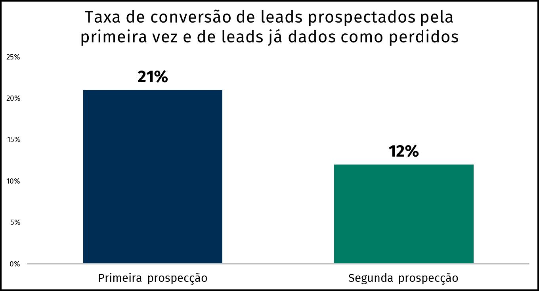 gráfico taxa de conversão da prospecção de leads dados como perdidos