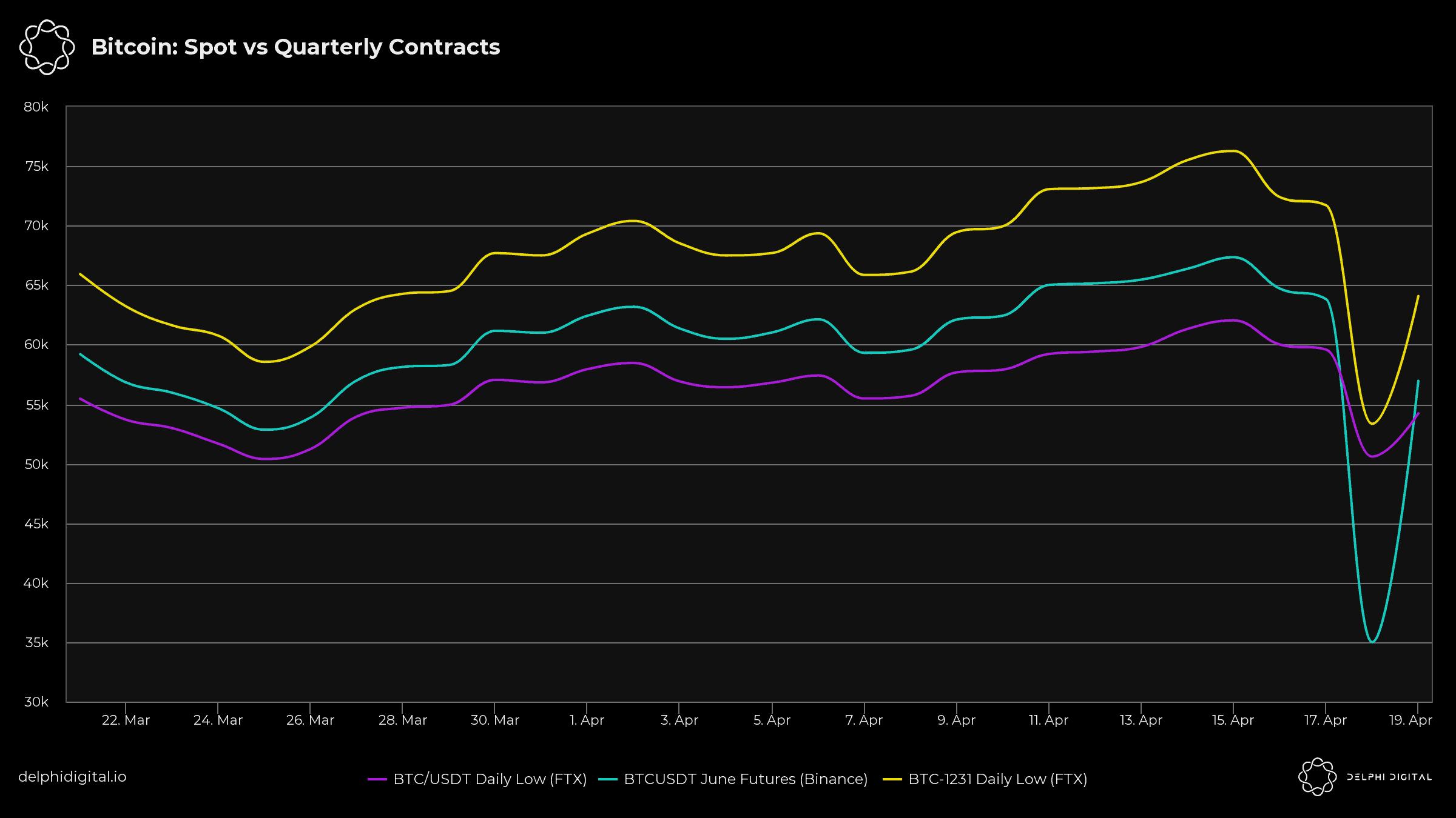 bitcoin-spot-vs-quarterl