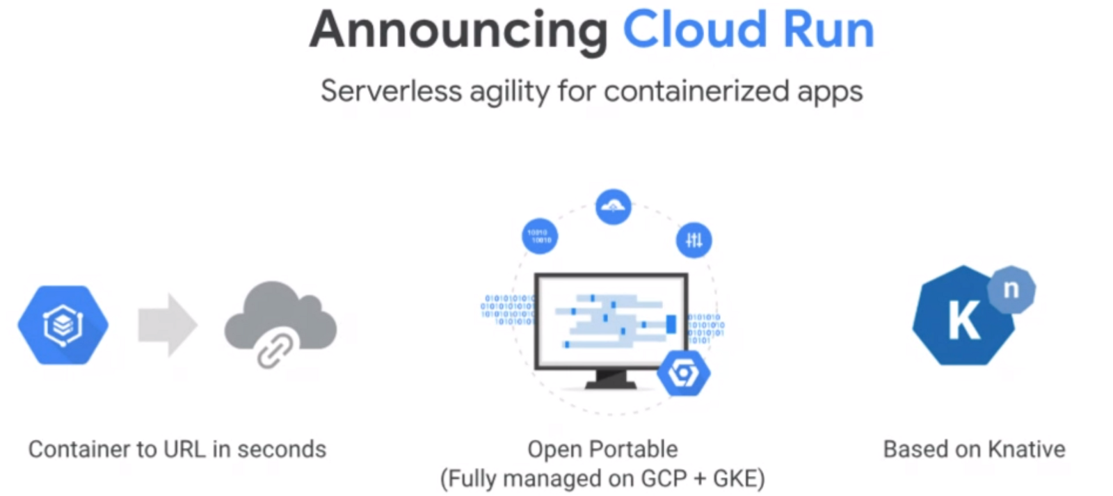 Google Cloud Run - Deploying Containerized Applications to a