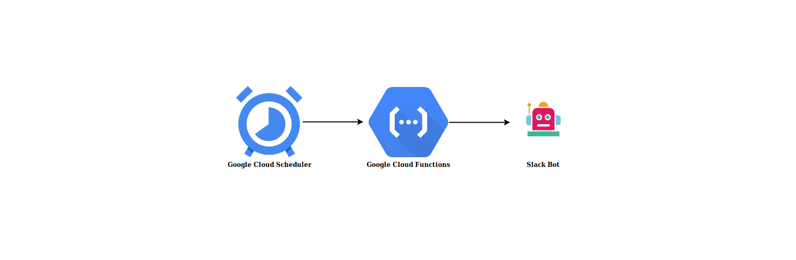 Building a Slack Reminder App 🤖 with Google Cloud Functions ⚡ and Google Cloud Scheduler ⏰