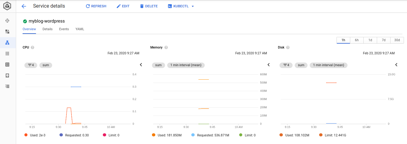 Monitoring application service on GKE