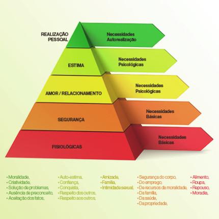 Entenda a teoria da Pirâmide de Maslow