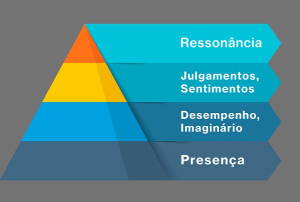 piramide de marca