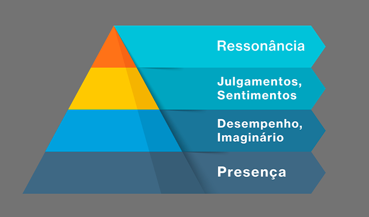 Pirâmide de marca, construa a sua!