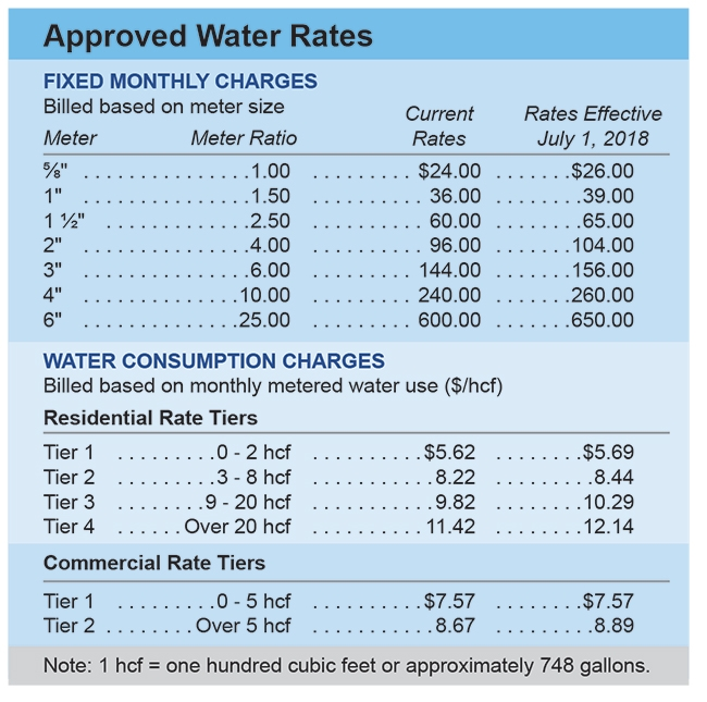water approved rates