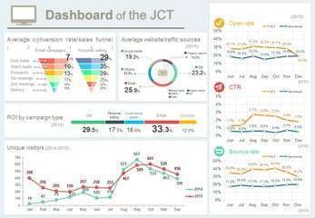 Dash board of the jct