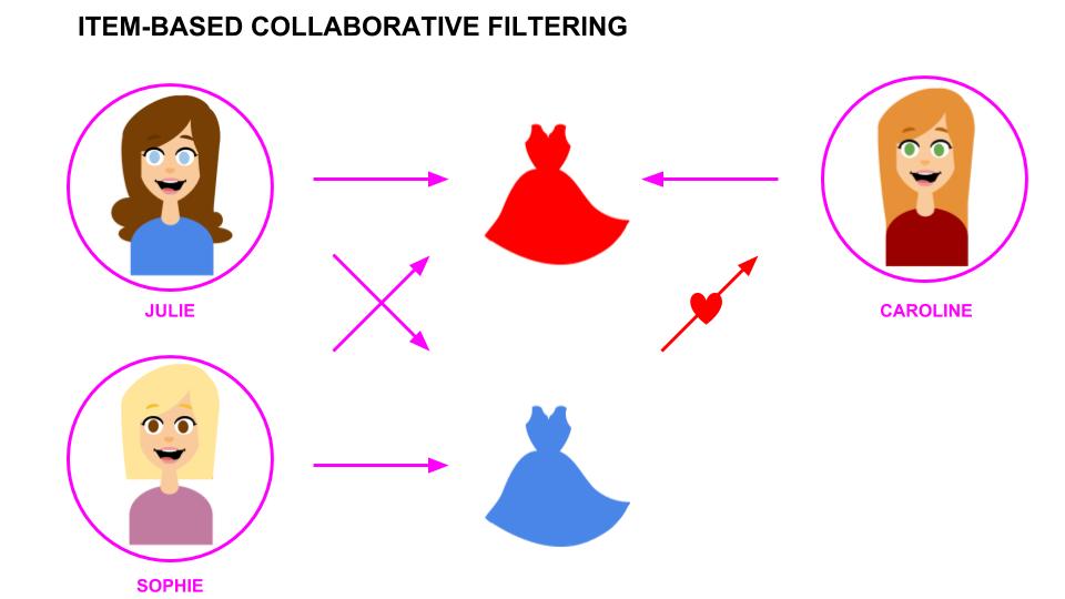 item based filtering