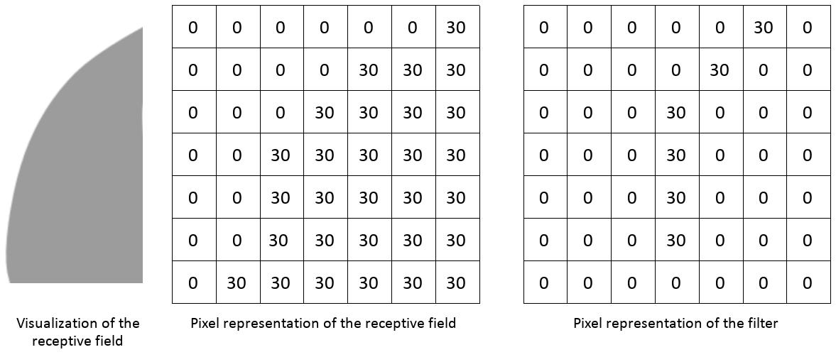 pixel representations