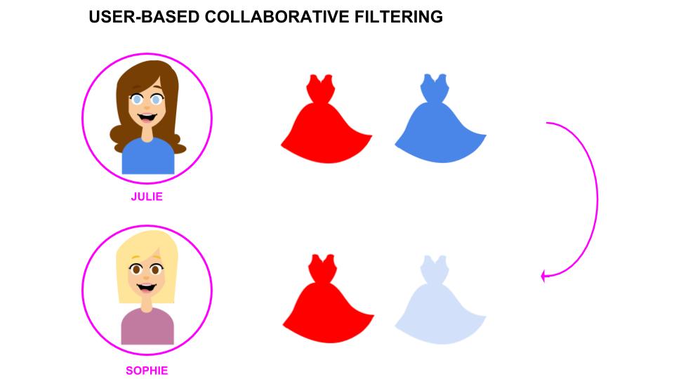 user based filtering