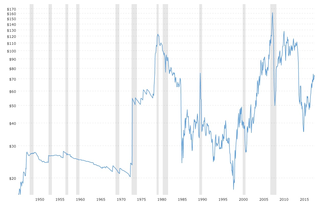 Grafico Macro Trends