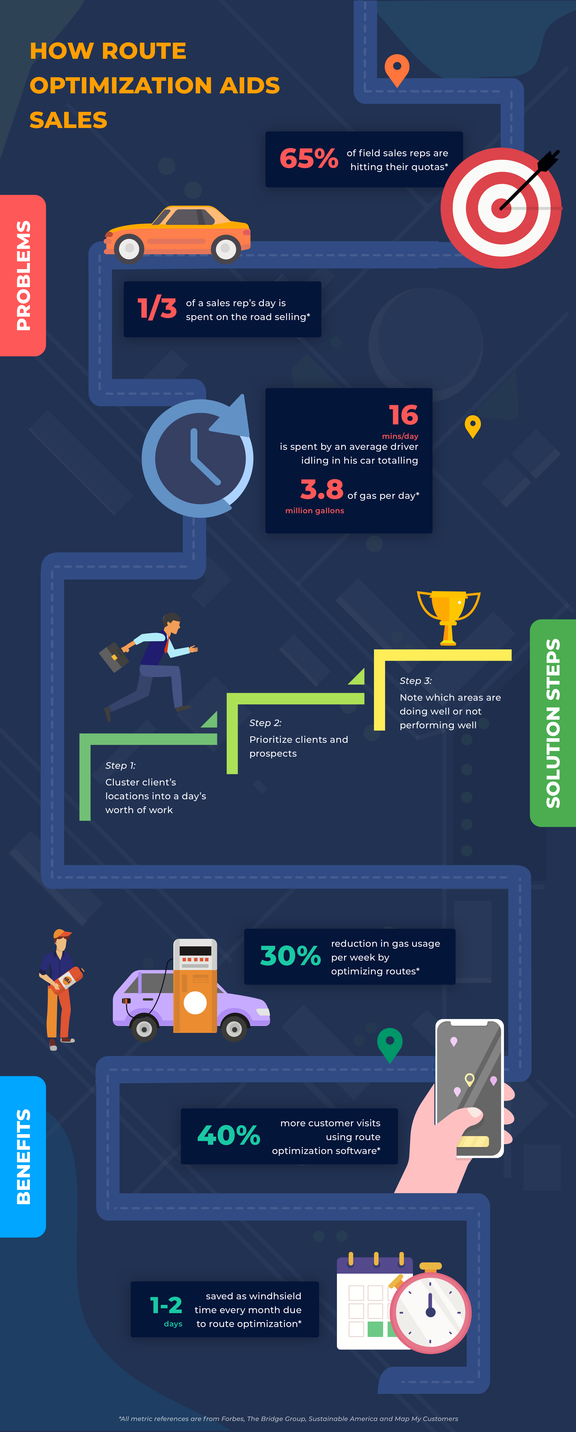 Benefits of Route Optimization For Your Sales Team [Infographic] on map sf 5k route, mapping a route, map my trip, map my city, map my drives, map my run, map my state, map of my land, map out a route trip, map my distance, map my name, map my place, plan my route, chart my route,