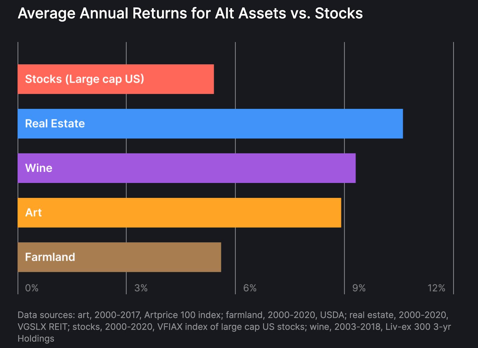 Average Investment Returns for Alt Assets vs. Stocks