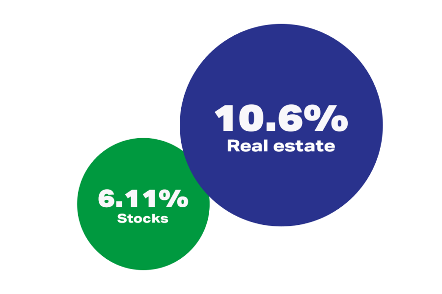 Real Estate vs. Stocks, annual returns for past 20 years.