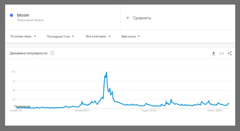 What did Google Trends show?
