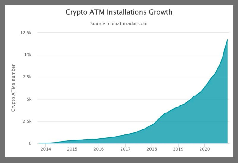The number of Bitcoin ATMs has increased since the beginning of the year.