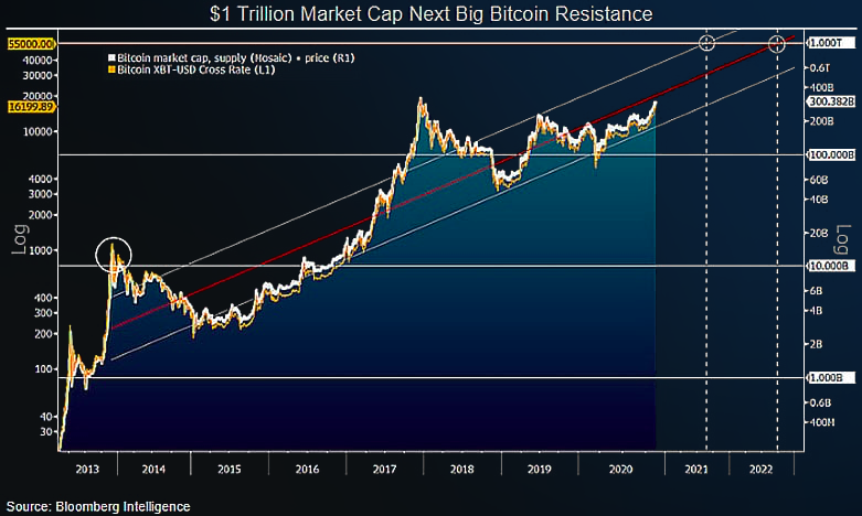 $20,000 #Bitcoin Is Primary Hurdle Toward $1 Trillion Market Cap - Bloomberg.