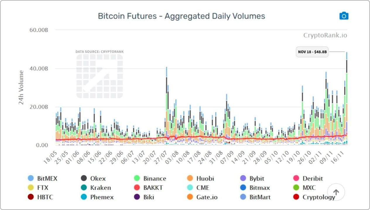 Bitcoin futures at peaks