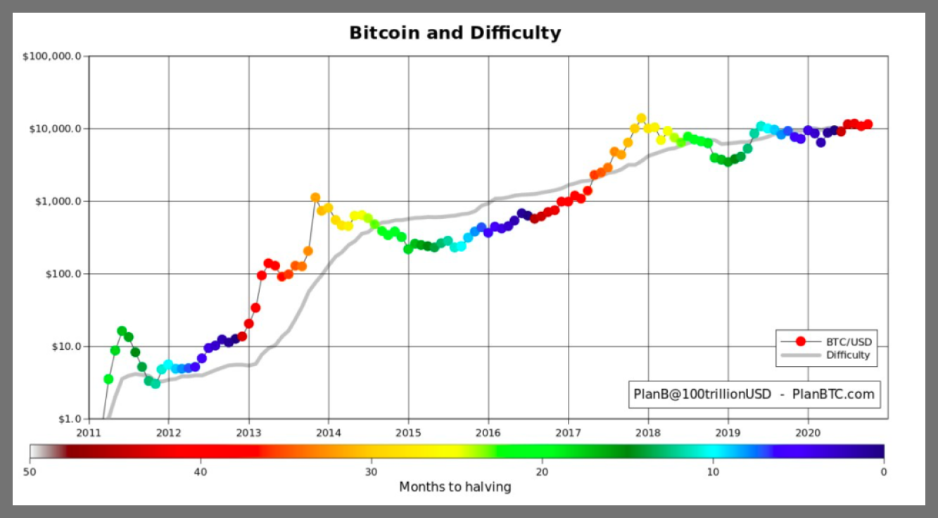 Bitcoin mining difficulty is at new highs