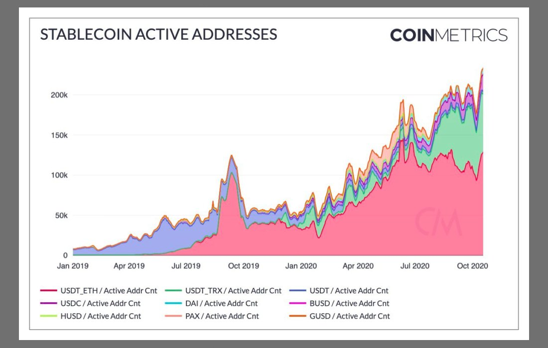 What's going on with the stablecoins?