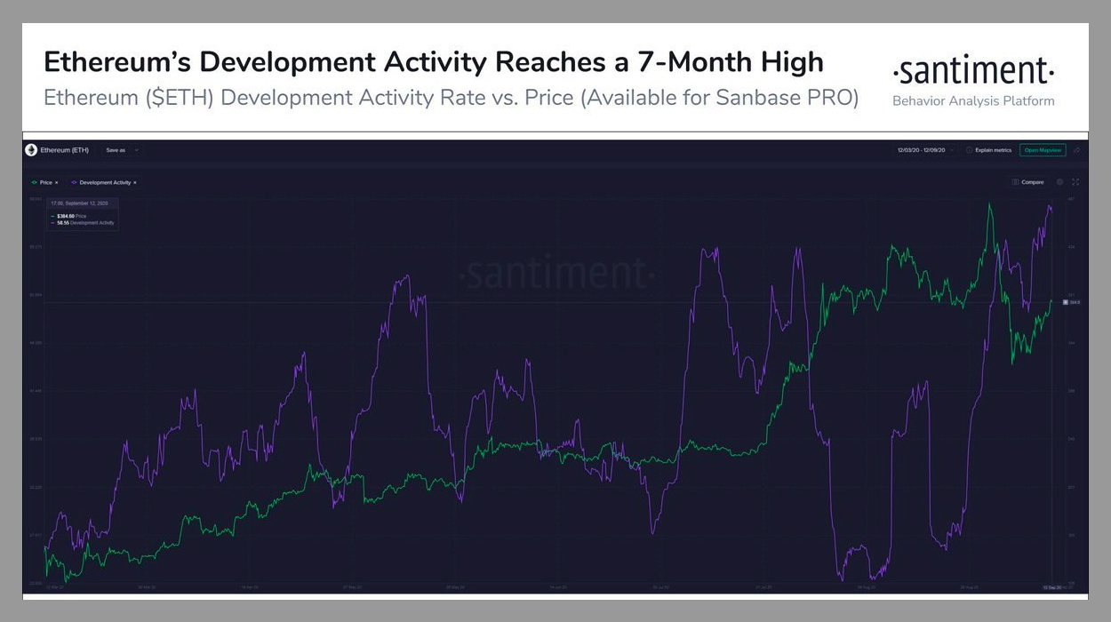 The most active cryptocurrency developers