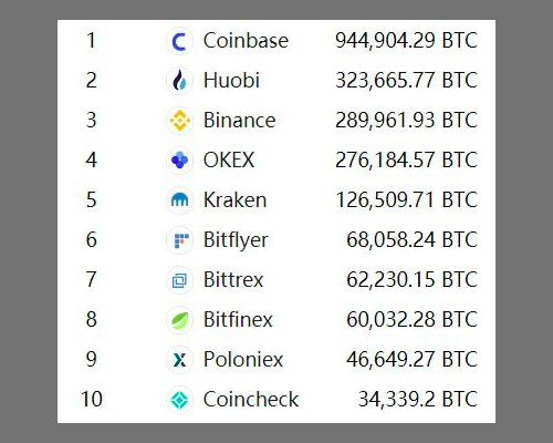 Who owns 10% of all bitcoins?