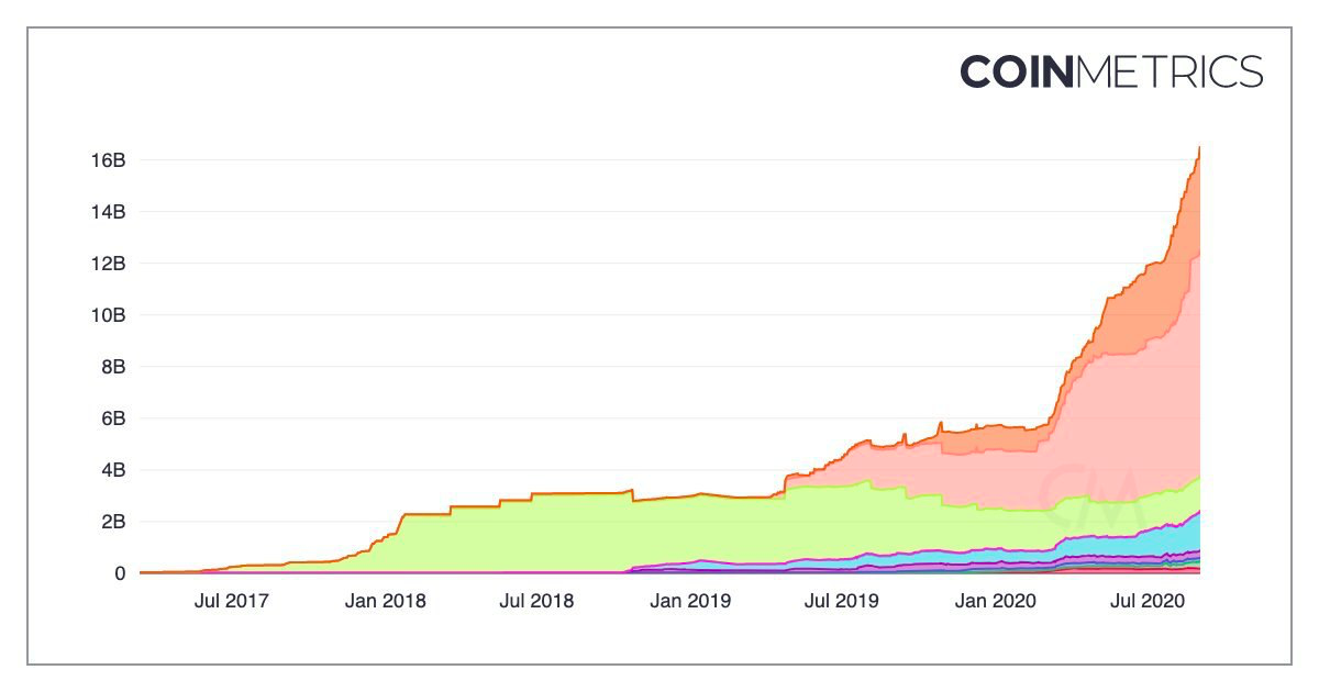 Capitalization of stablecoins is growing!