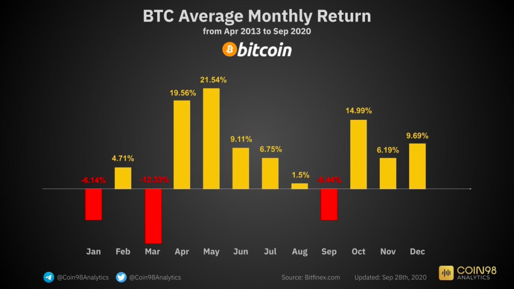 Monthly average Bitcoin prices from April 2013 to September 2020: