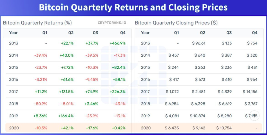 According to Cryptorank, BTC has closed a historically difficult quarter with a 17.6% growth.