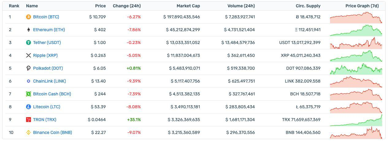 Tron is rising!   🔝