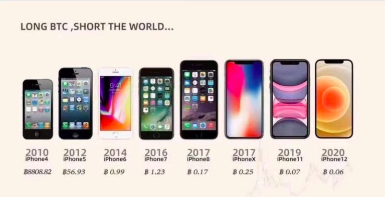 iPhones are cheap