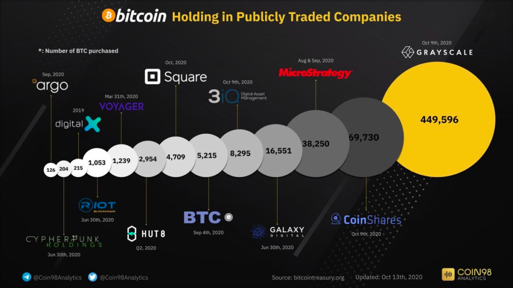 According to bitcointreasuries.org, 15 companies own a total of almost 600,000 BTC (2.85% of all bitcoins).