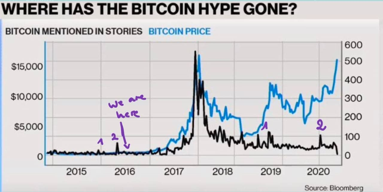 Bitcoin Hype is missing