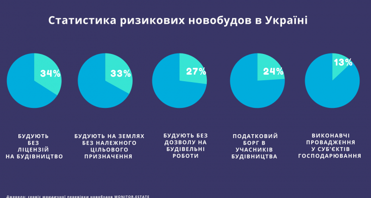 55% новобудов в Україні є ризиковими — дослідження