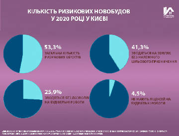 У Києві налічується 232 ризикові новобудови - дослідження