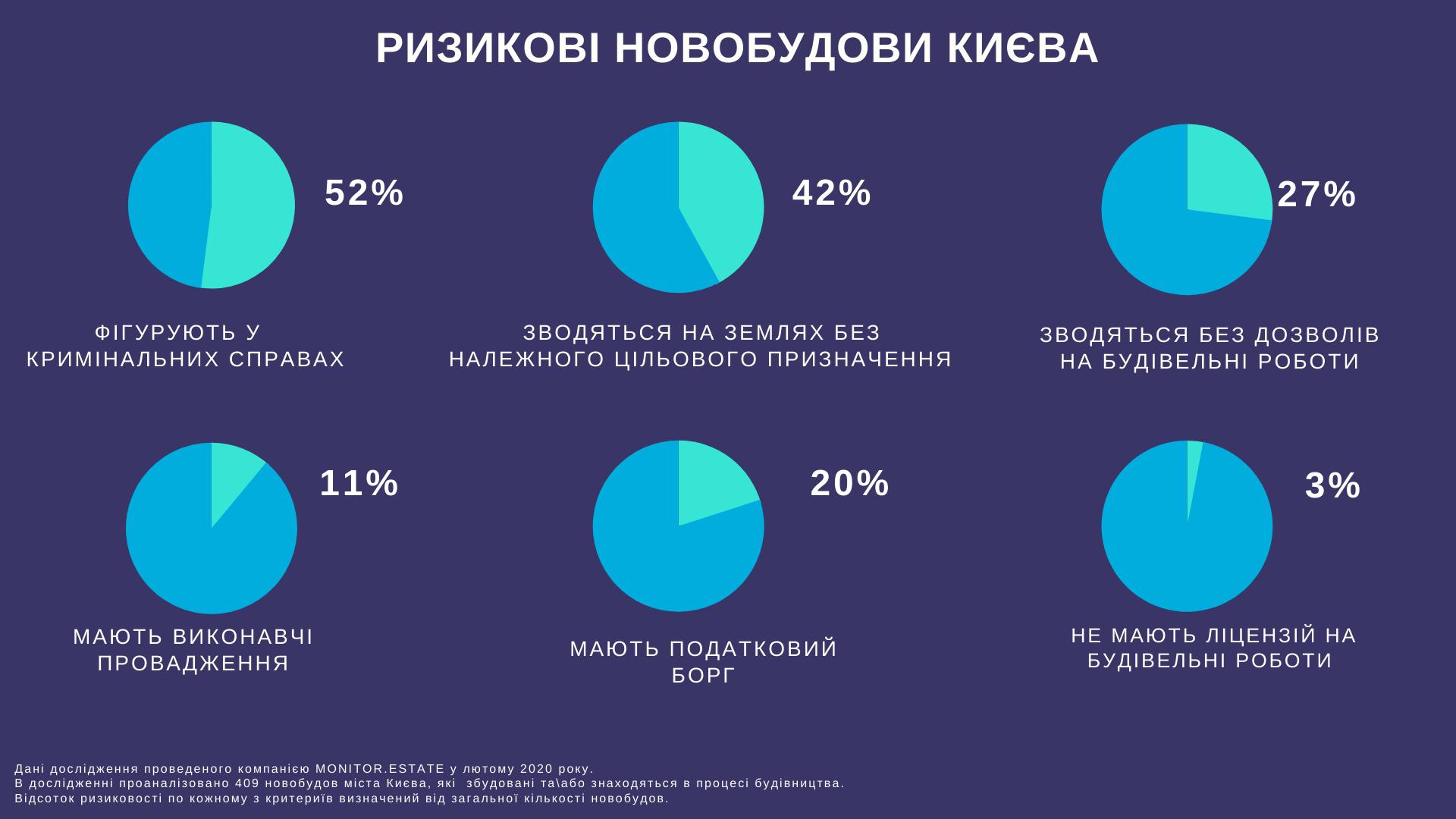 52%  новобудов в Києві потрапляють в категорію ризикових — дослідження