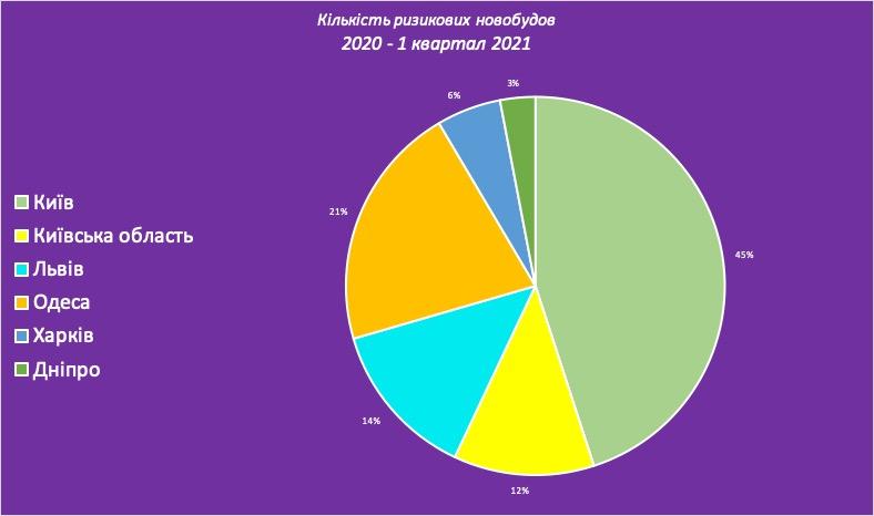 На 28% збільшилася кількість новобудов в найбільших містах України за останні 5 кварталів — дослідження