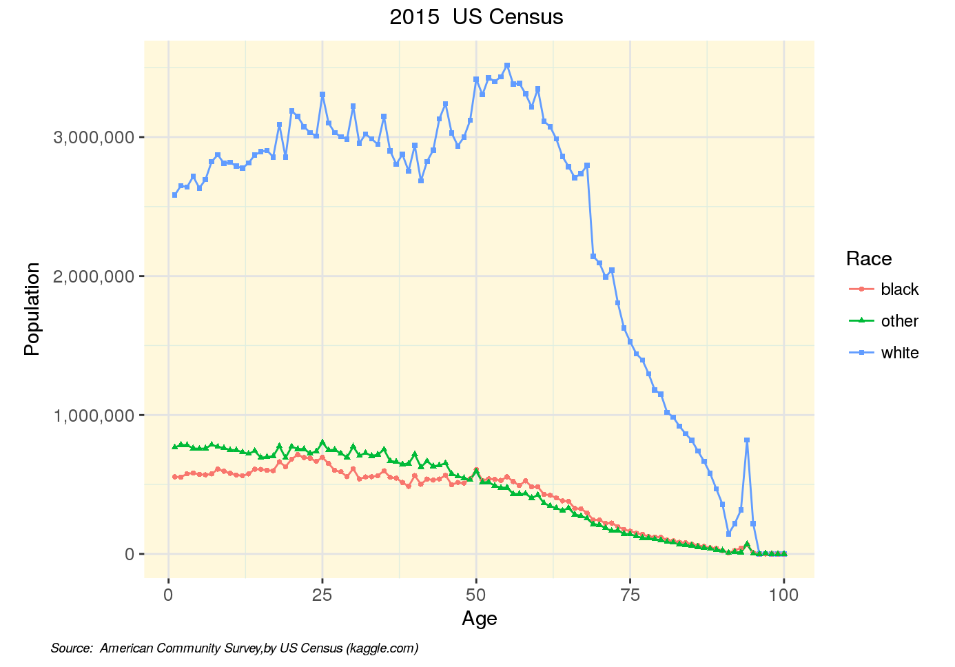 Getting Started with 2015 ACS | Kaggle