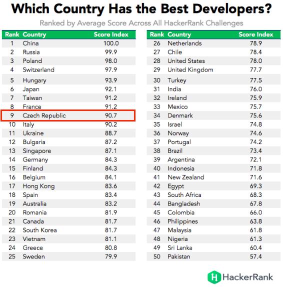 Programming skills napříč zeměmi z celého světa by HackerRank ranking