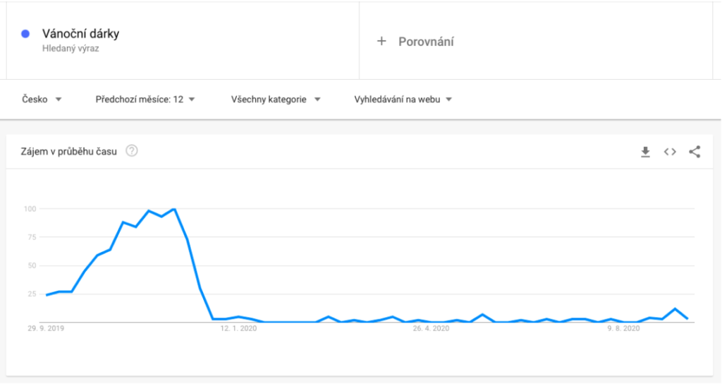 Google Trends Graf
