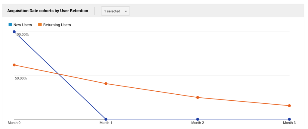 you can use Google Analytics to explore the Cohort Analysis report