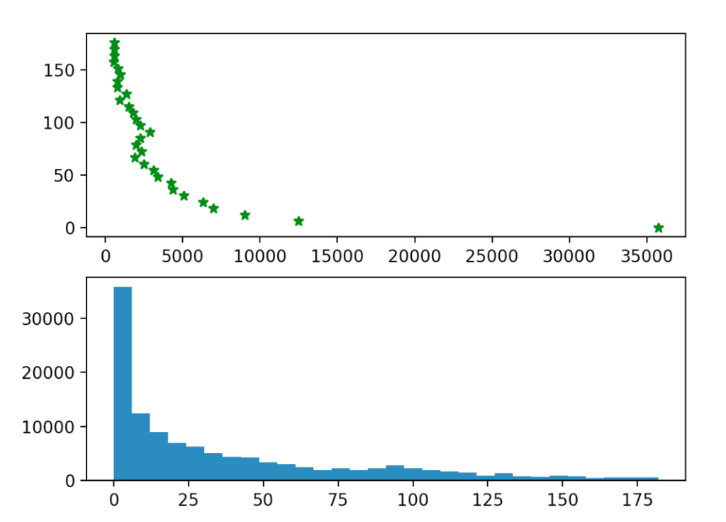 Histograms of Avg. Days Between Sessions for two different publishers