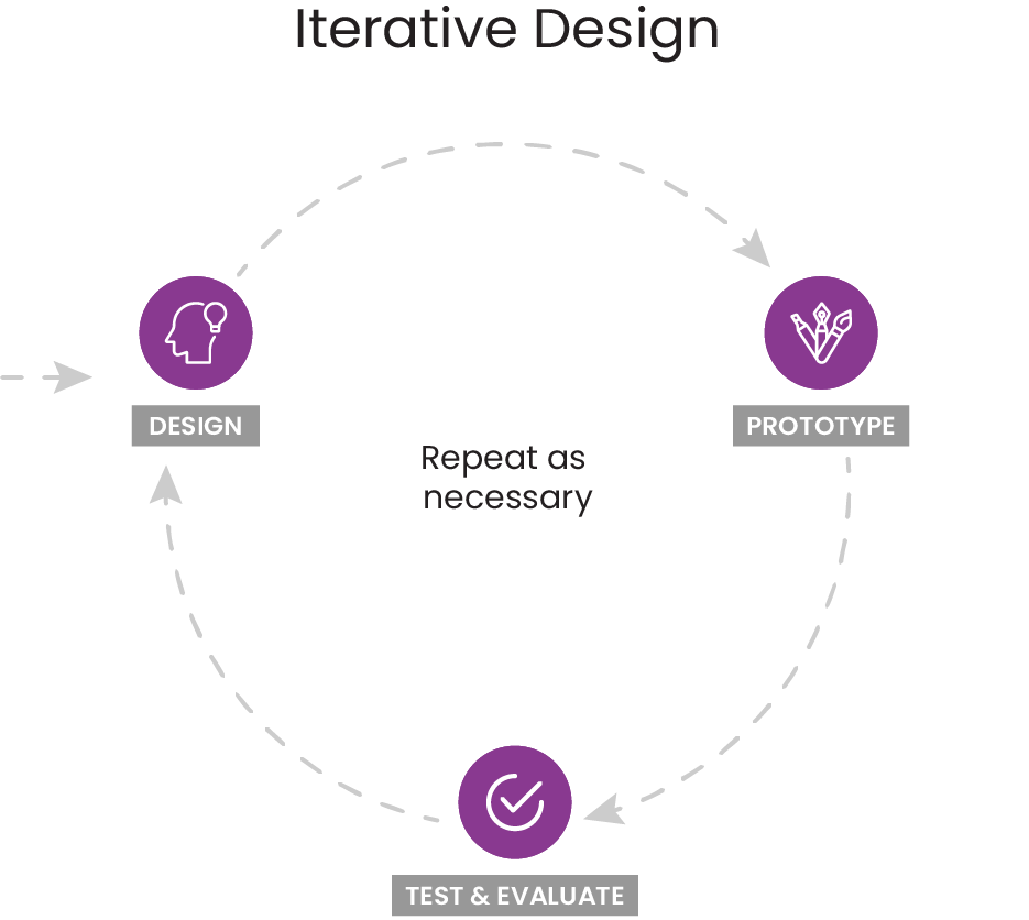 Iterative Design model
