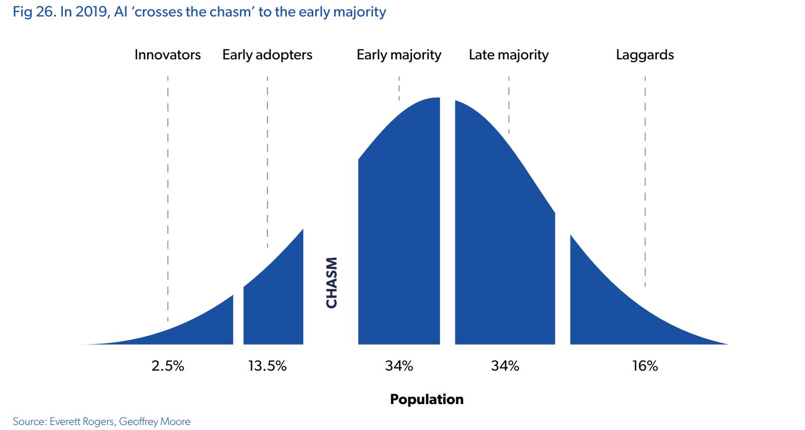 ai early majority adoption