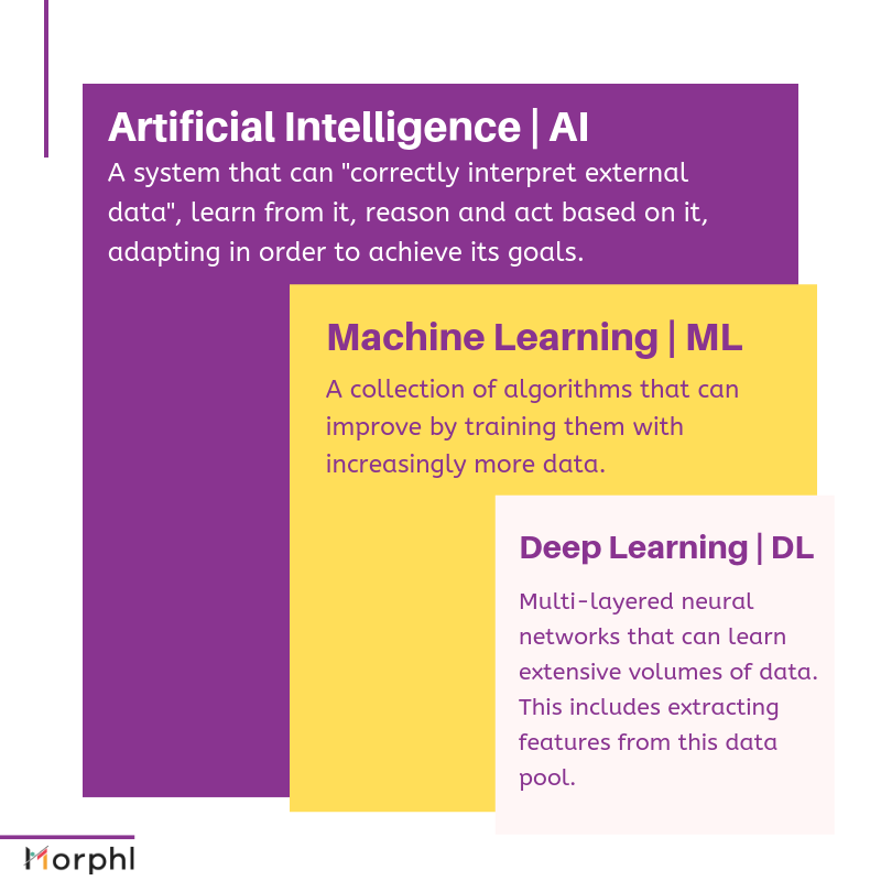 artificial intelligence layers