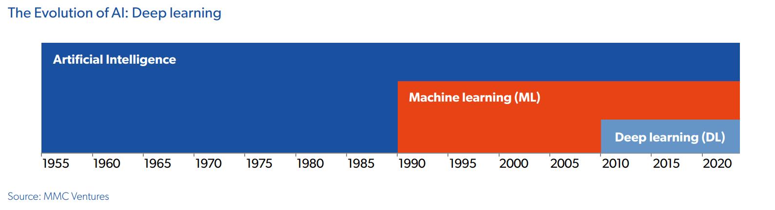the evolution of ai mmc ventures