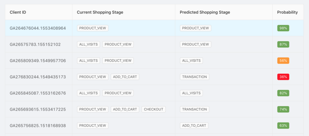 the AI model helps you identify which shopping stage is more likely to happen