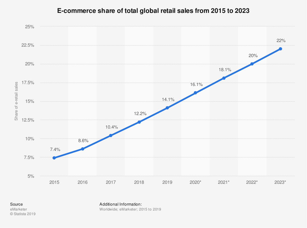 ecommerce share of total retail sales