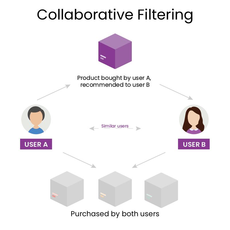 filtración colaborativa